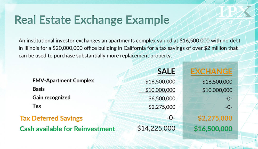 real estate exchange example