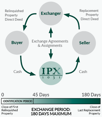 1031 Exchange timelines, deadlines and identification chart