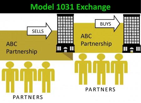 Model Partnership Exchange