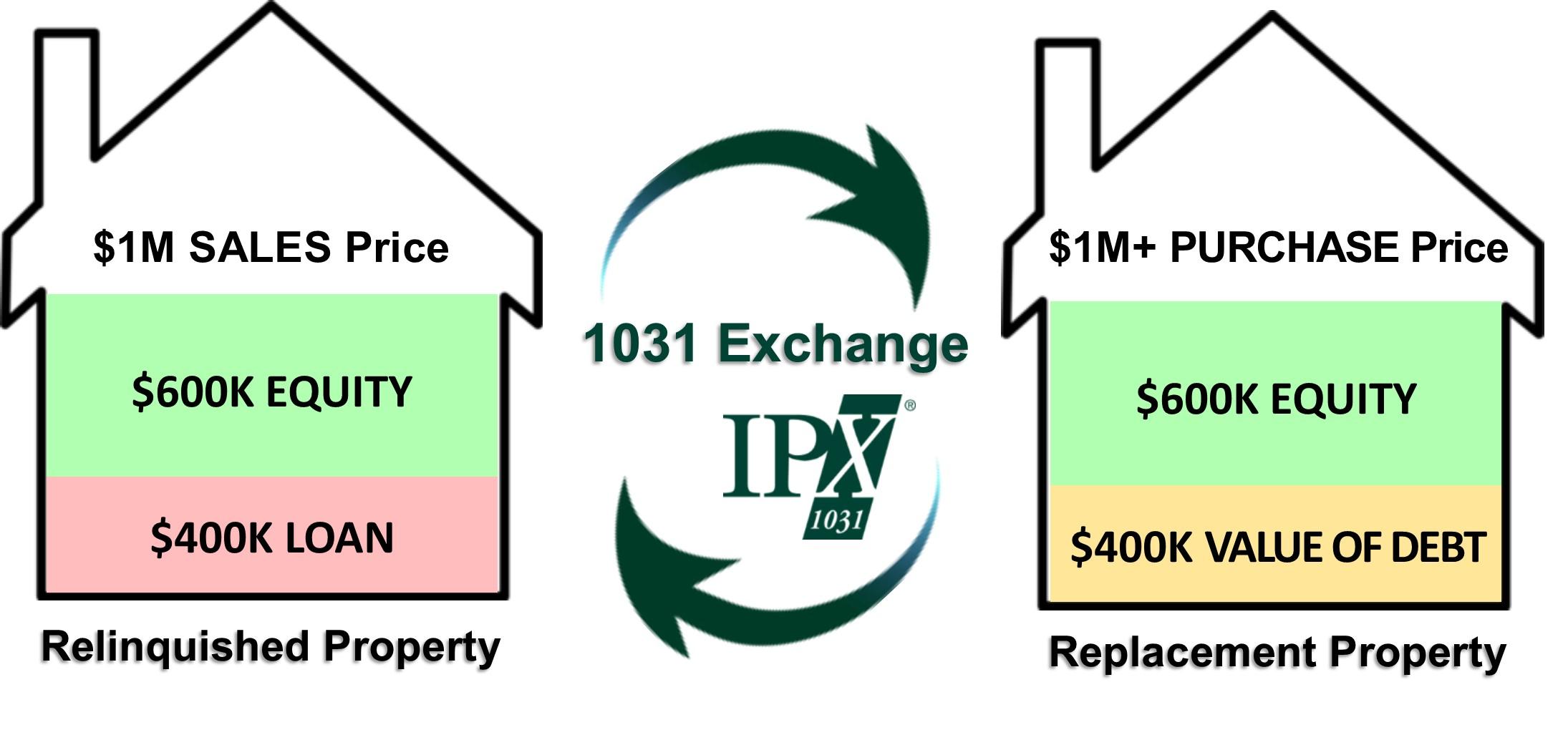 replacing debt graphic