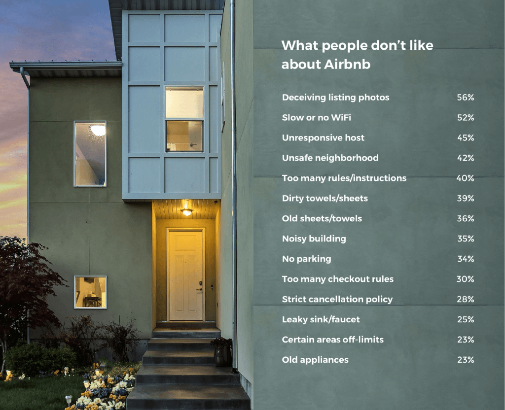 What airbnb guests dislike